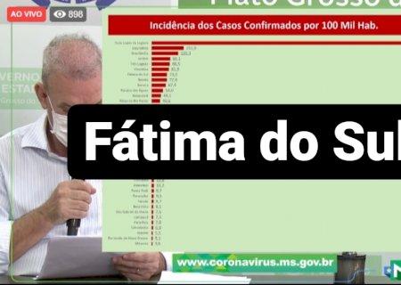 Fátima do Sul sobe para 14 casos confirmados e 10 suspeitos, todos em isolamento