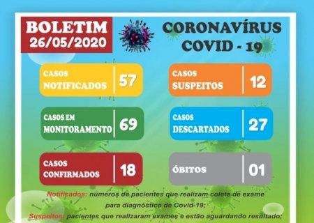 Covid-19: Vicentina tem 18 casos confirmados