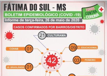 Sobe para 42 o número de pacientes com Covid-19 em Fátima do Sul