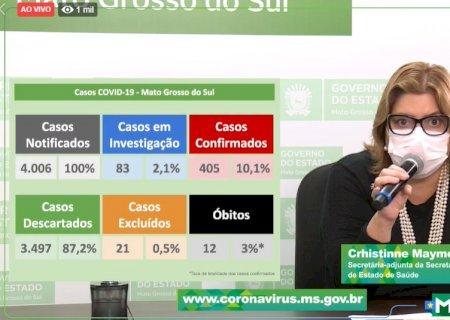 Idoso de 62 anos morador de vicentina é 12ª morte de coronavírus no MS