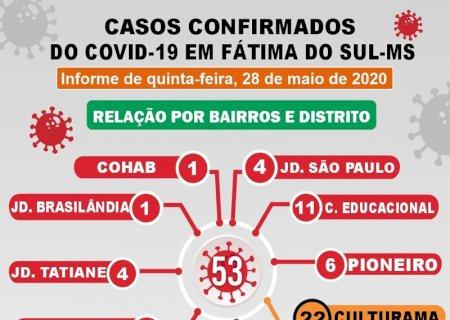 Com 4 recuperados e nenhum caso em 24hs, continua 53 o número de pacientes com Covid-19 em Fátima do Sul