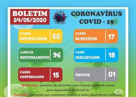 Covid-19: Vicentina tem 15 casos confirmados e 17 casos suspeitos