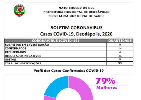 Casos positivos de coronavírus disparam e chegam a 14 em Deodápolis