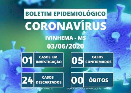 Confira o quadro de COVID -19 no município de Ivinhema