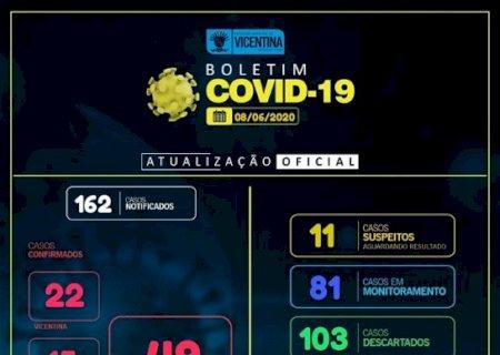 Covid-19: Vicentina tem mais 01 caso confirmado e chega a 49, e 20 recuperados