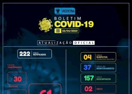 Covid-19: Vicentina tem 61 casos confirmados e 2 óbitos; confira o boletim