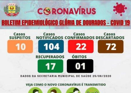 Glória de Dourados chega a 22 casos de Covid-19 e 10 suspeitos em análise, CONFIRA O BOLETIM
