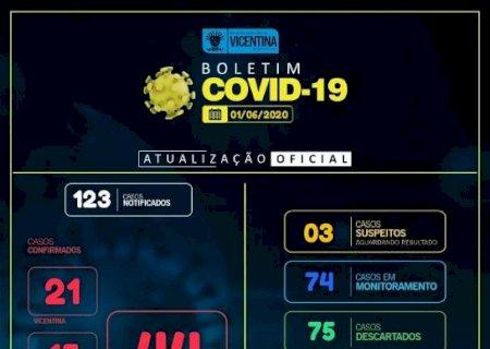 COVID-19: Vicentina tem mais 12 casos confirmados e chega a 44