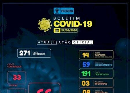 Covid-19: Vicentina tem mais 4 casos confirmados e chega a 66; confira o boletim