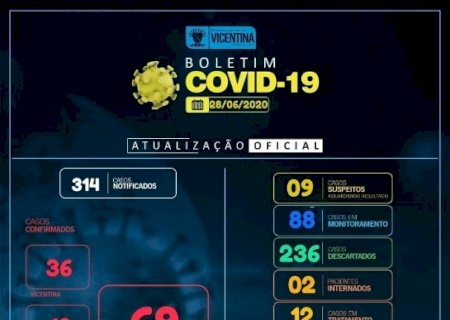 Vicentina não registra novos casos de covid-19 e permanece com 16 ativos e 53 curados; confira o boletim