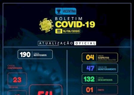 AGORA É SÓ VITÓRIA: Dos 54 infectados, 48 estão curados em Vicentina