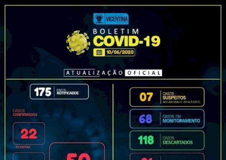 Vicentina tem 50% dos infectados recuperado da Covid-19, Confira o boletim detalhado das últimas 24h
