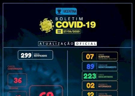 Covid-19: Vicentina tem 14 casos confirmados e Vila Rica e São José 1 cada distrito; confira o boletim