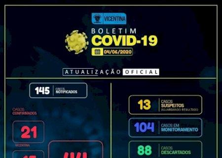 Vicentina não registra novos casos nas últimas 24h e agora tem 16 pacientes recuperados de Covid-19