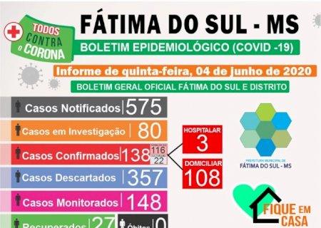 Fátima do Sul tem mais 23 casos confirmados nas últimas 24h e soma 138, Confira o Boletim