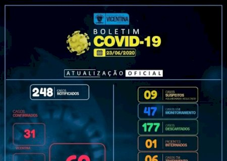 Covid-19: Vicentina tem mais 1 caso confirmado e chega a 62; confira o boletim