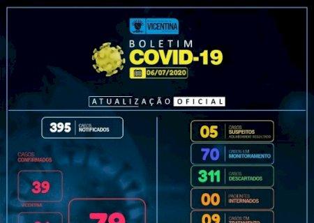 Covid-19: Vicentina tem mais 5 casos confirmados e chega a 79; confira o boletim