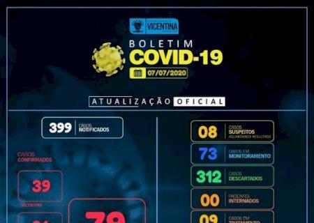 Covid-19: Vicentina não registra novos casos, e dos 79 casos 68 estão curados; confira o boletim