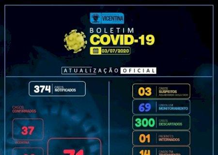 Covid-19: Vicentina tem mais 1 caso confirmado e chega a 71; confira o boletim