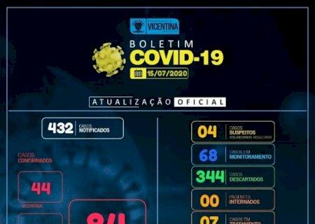 Covid-19: Vicentina tem mais 1 caso confirmado e chega a 84; confira o boletim