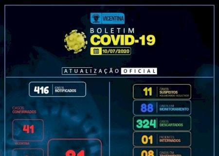 Covid-19: Vicentina tem mais 1 caso confirmado e chega a 81; confira o boletim