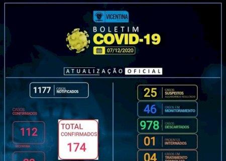 Boletim Covid-19: Vicentina têm 3 casos ativos e Vila Rica e São José 1 cada distrito
