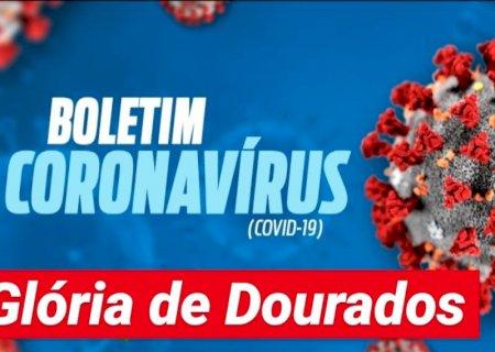 Glória de Dourados sobe para 46 os casos de coronavírus ativos, confira o boletim