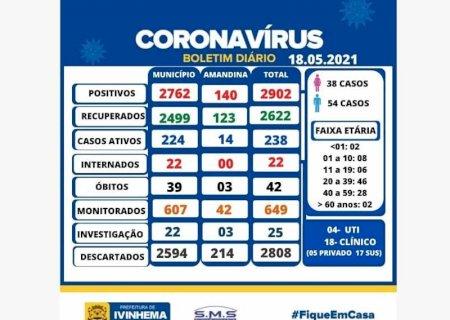 IVINHEMA: \'Só aumenta\' Quase 100 novos casos positivos de Covid-19 são registrados nas últimas 24 hS
