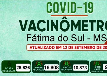 Fátima do Sul aplicou quase 30 mil doses da vacina contra Covid, aponta dados do Vacinômetro